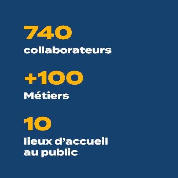 740 collaborateurs, +100 métiers, 10 lieux d'accueil au public